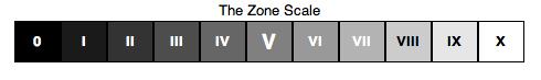 The Zones...